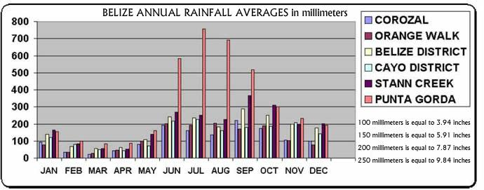 File:Belize rainfall.jpg